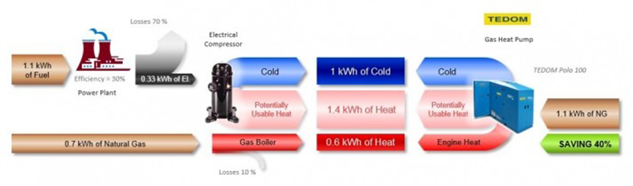 Gas Heat Pump2